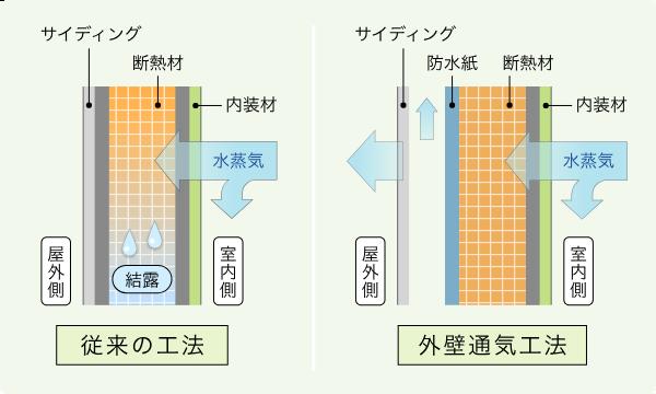 外壁通気工法仕様の説明画像